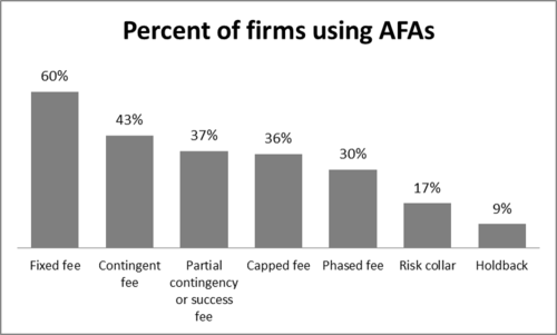 Percent_of_firms_using_AFAs