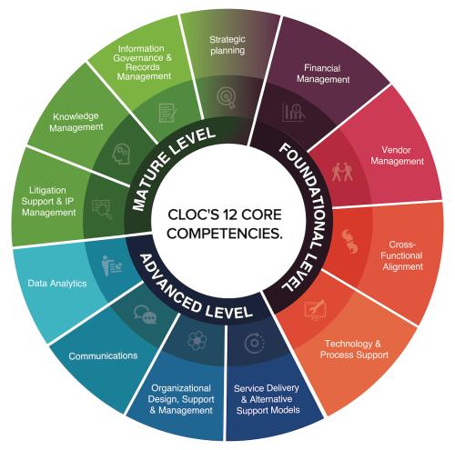 CLOC_12_Competencies_Pic1