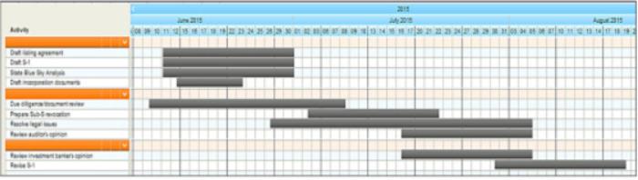 Gantt Chart_May 2020